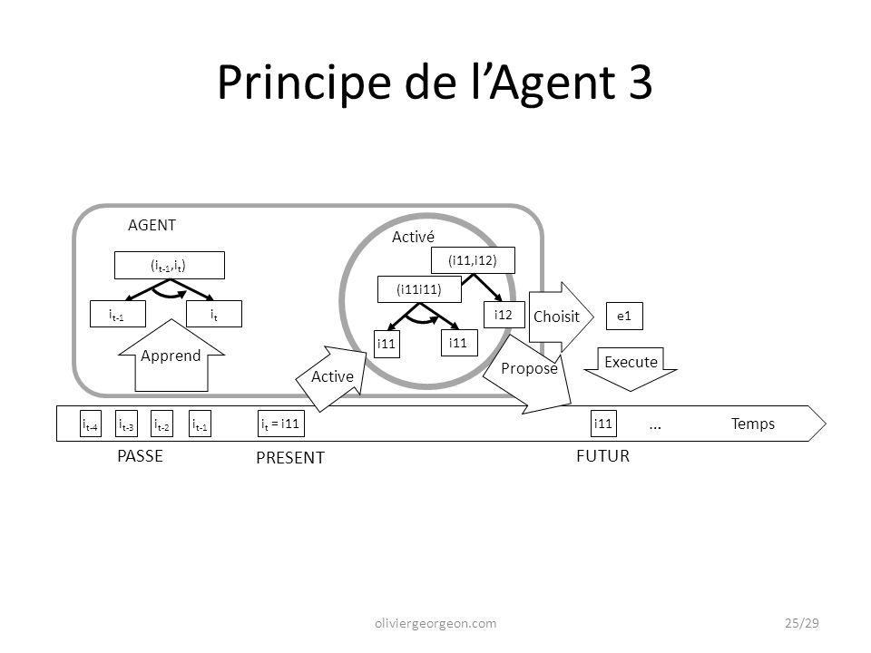 Temps Activé i11 Propose … i11 i t-3 i t-2 i t-4 i t-1 i t = i11 i11 PRESENT FUTURPASSE Apprend AGENT itit (i t-1,i t ) Active i t-1 oliviergeorgeon.com Principe de l'Agent 3 (i11,i12) i12 e1 Choisit Execute (i11i11) 25/29