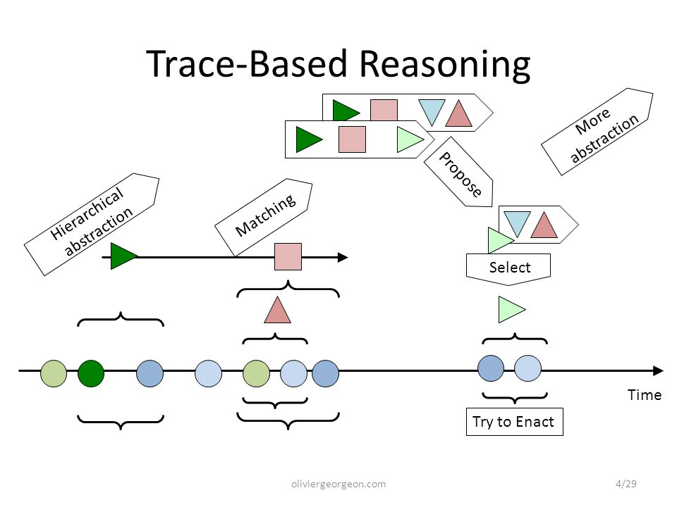 Propose Trace-Based Reasoning Time Hierarchical abstraction Matching Select Try to Enact More abstraction oliviergeorgeon.com4/29