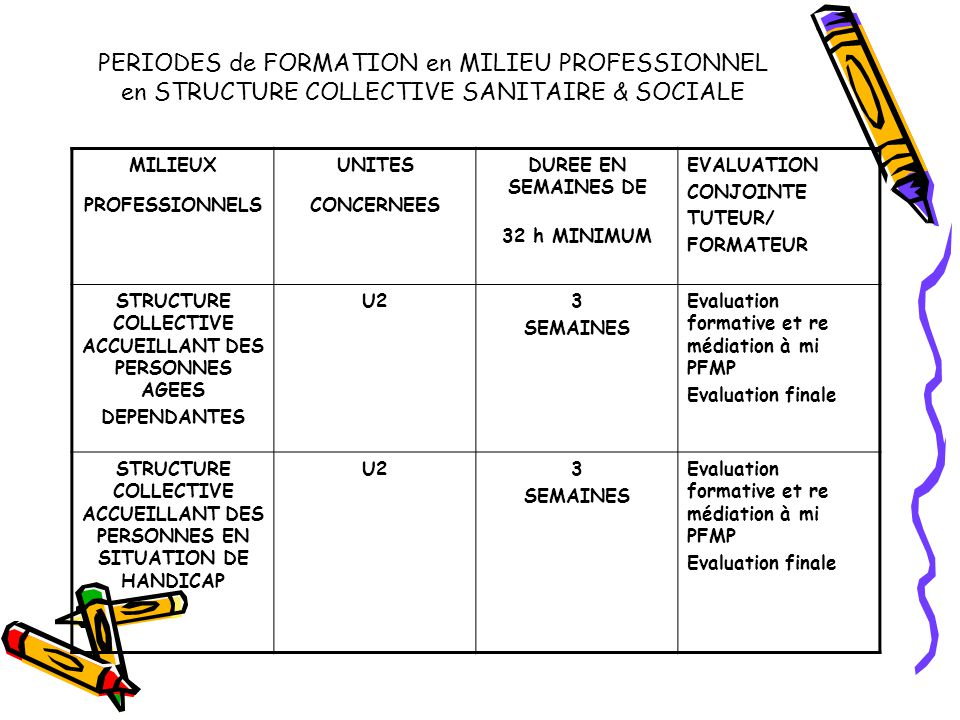 PERIODES de FORMATION en MILIEU PROFESSIONNEL en STRUCTURE COLLECTIVE SANITAIRE & SOCIALE MILIEUX PROFESSIONNELS UNITES CONCERNEES DUREE EN SEMAINES DE 32 h MINIMUM EVALUATION CONJOINTE TUTEUR/ FORMATEUR STRUCTURE COLLECTIVE ACCUEILLANT DES PERSONNES AGEES DEPENDANTES U23 SEMAINES Evaluation formative et re médiation à mi PFMP Evaluation finale STRUCTURE COLLECTIVE ACCUEILLANT DES PERSONNES EN SITUATION DE HANDICAP U23 SEMAINES Evaluation formative et re médiation à mi PFMP Evaluation finale