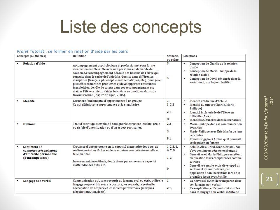 Liste des concepts CCDMD/Comtois-Dufour/Intercaf 2014 21