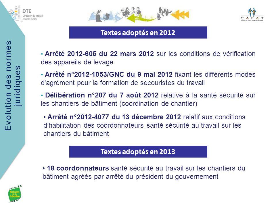 Evolution des normes juridiques Arrêté 2012-605 du 22 mars 2012 sur les conditions de vérification des appareils de levage Arrêté n°2012-1053/GNC du 9