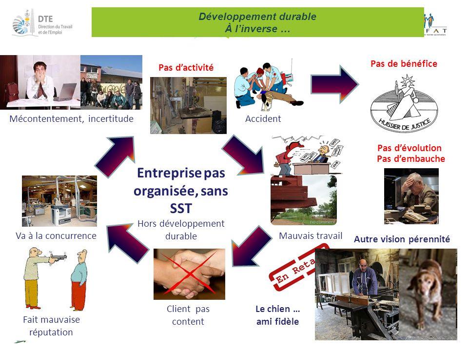 17 Développement durable À l'inverse … Entreprise pas organisée, sans SST Hors développement durable AccidentMécontentement, incertitude Mauvais trava