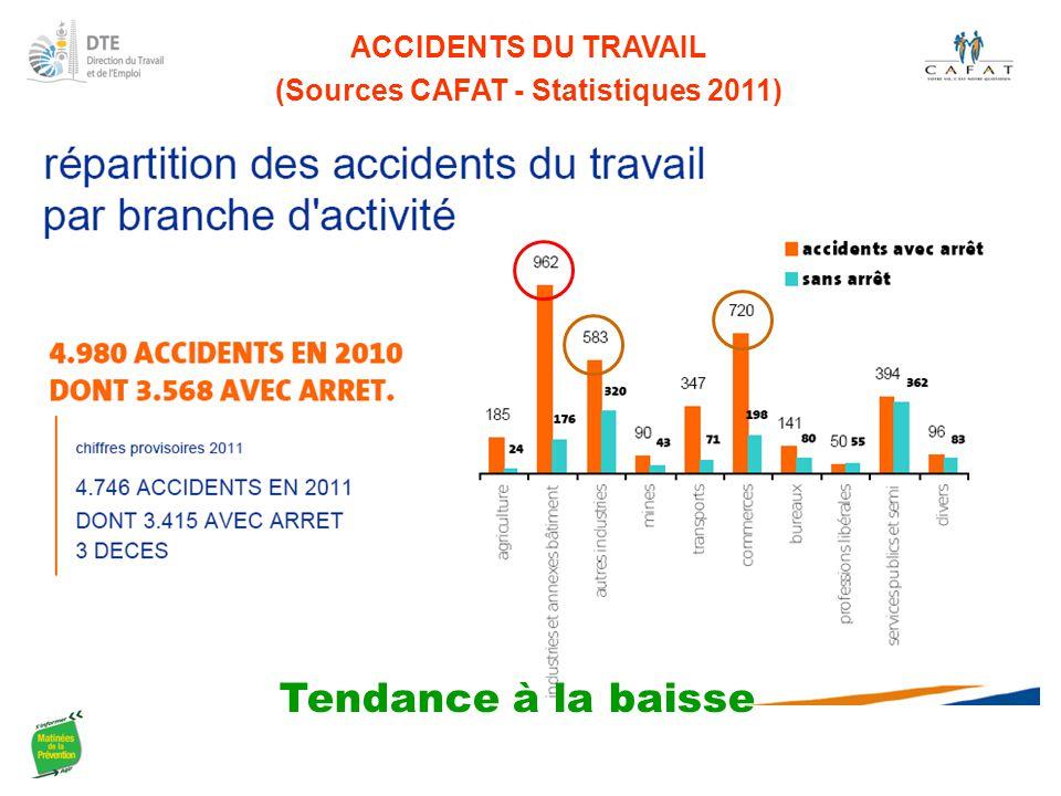 ACCIDENTS DU TRAVAIL (Sources CAFAT - Statistiques 2011) Tendance à la baisse