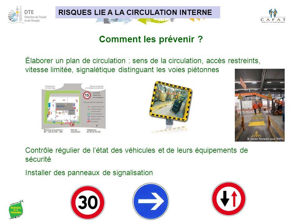 RISQUES LIE A LA CIRCULATION INTERNE Comment les prévenir ? Élaborer un plan de circulation : sens de la circulation, accès restreints, vitesse limité