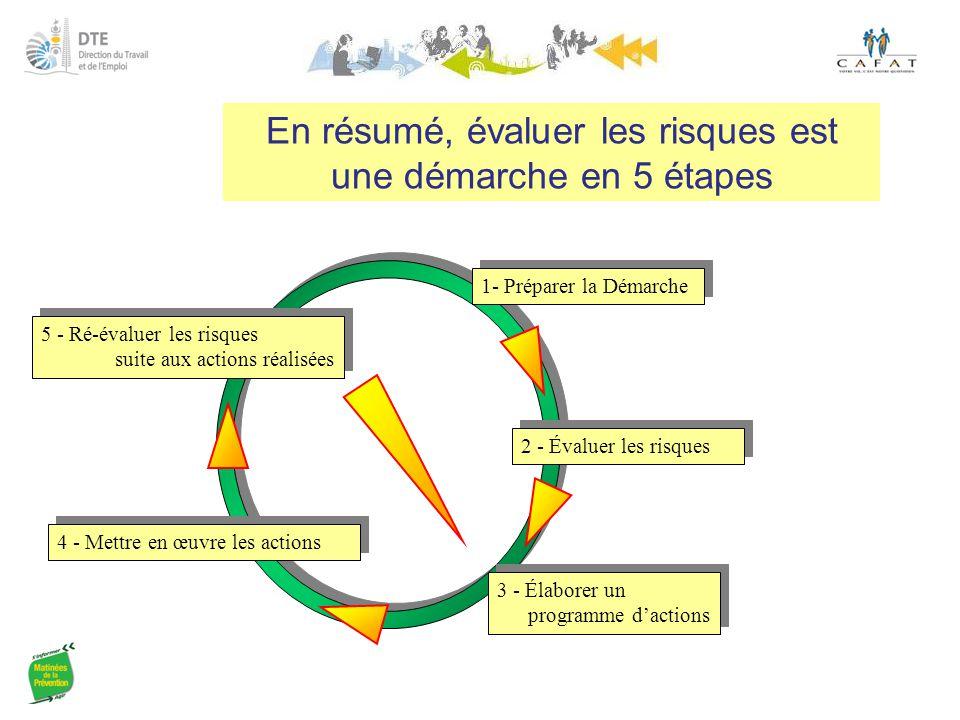 En résumé, évaluer les risques est une démarche en 5 étapes 2 - Évaluer les risques 4 - Mettre en œuvre les actions 5 - Ré-évaluer les risques suite a