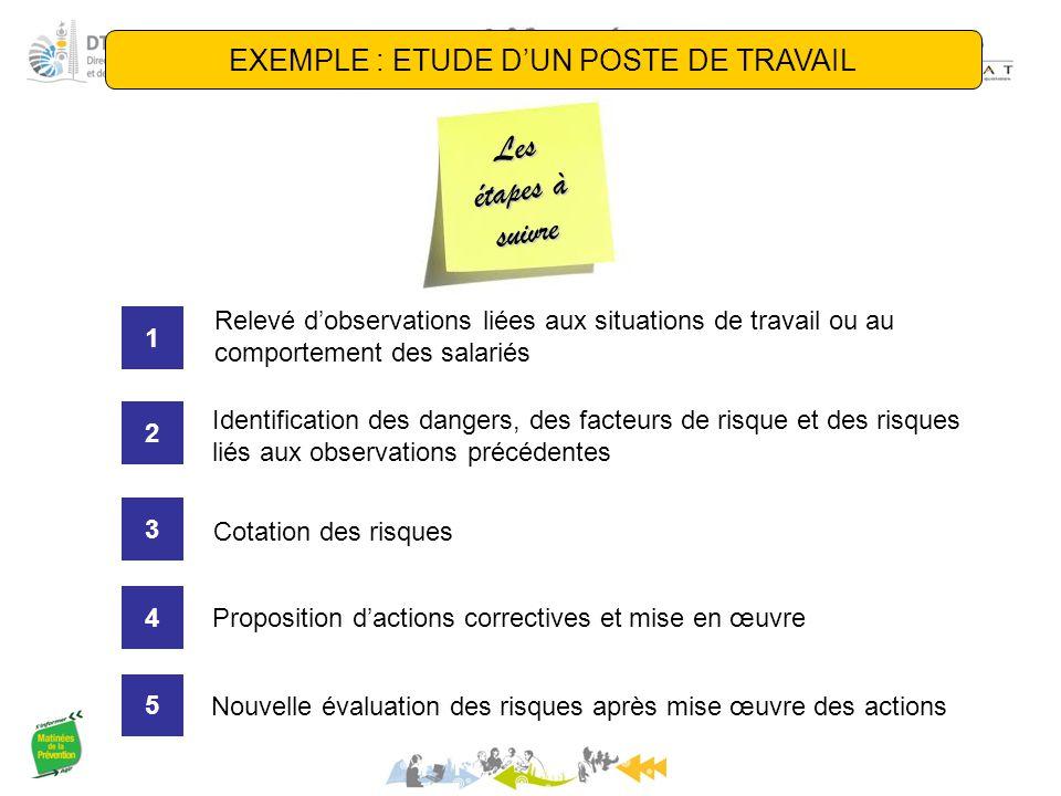 Les étapes à suivre EXEMPLE : ETUDE D'UN POSTE DE TRAVAIL Relevé d'observations liées aux situations de travail ou au comportement des salariés 1 Iden