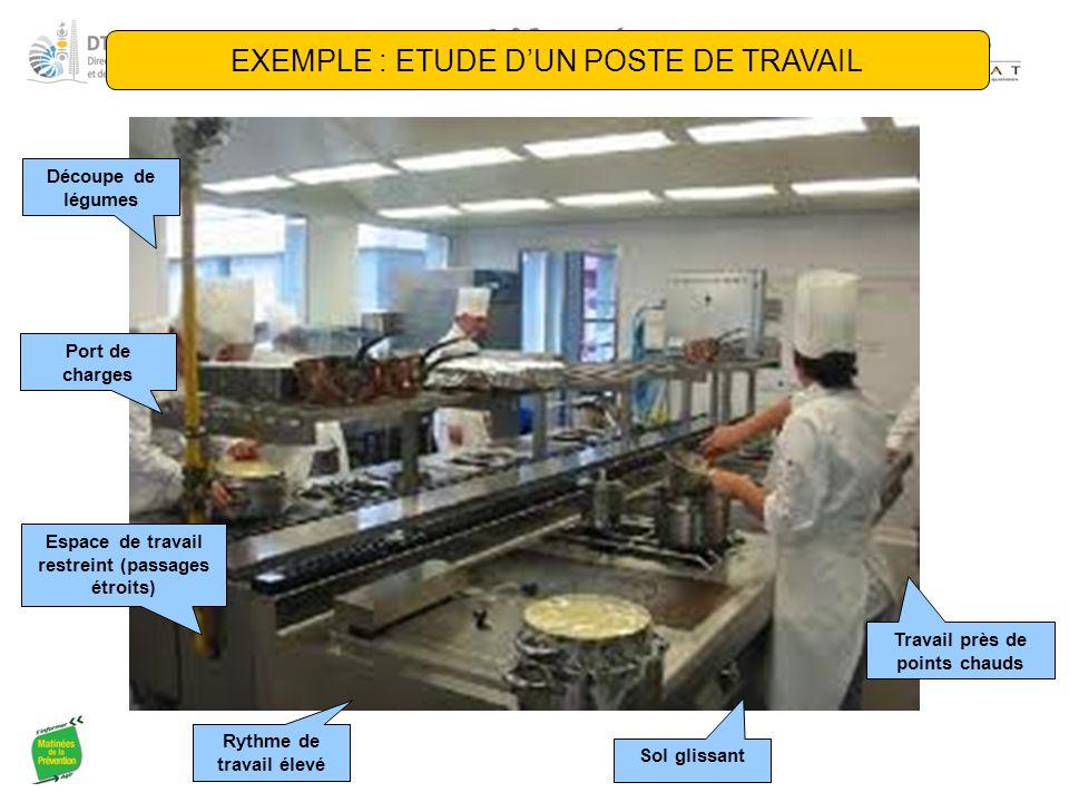 EXEMPLE : ETUDE D'UN POSTE DE TRAVAIL Découpe de légumes Port de charges Travail près de points chauds Sol glissant Espace de travail restreint (passa