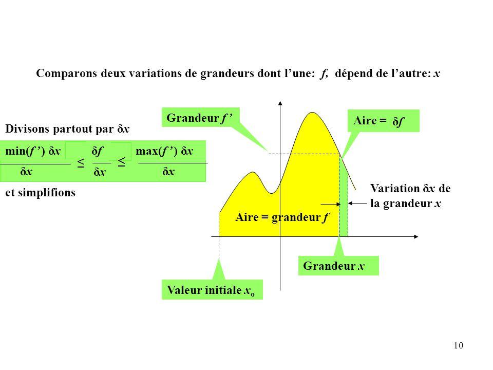 10 Aire = grandeur f Grandeur f ' Valeur initiale x o Variation δx de la grandeur x Grandeur x max(f ' ) δx ≤ min(f ' ) δx ≤ Divisons partout par δx δxδx δxδxδxδx ≤ ≤ δfδf Aire = δfδf et simplifions Comparons deux variations de grandeurs dont l'une: f, dépend de l'autre: x