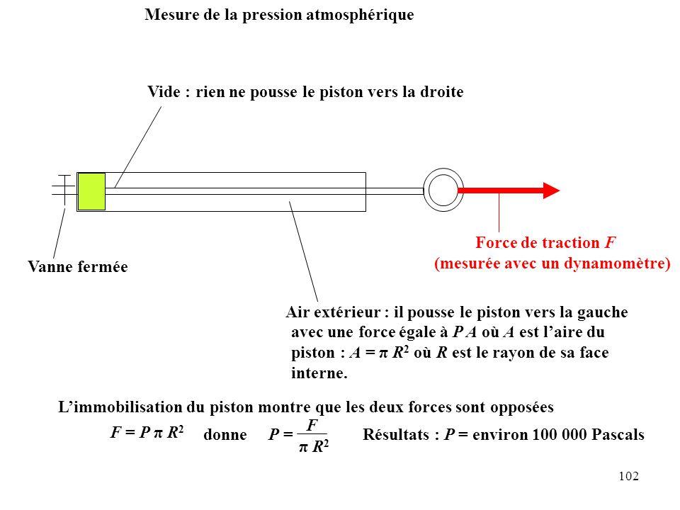 102 Air extérieur : il pousse le piston vers la gauche Vanne ferméeVide : Mesure de la pression atmosphérique rien ne pousse le piston vers la droite Force de traction F (mesurée avec un dynamomètre) avec une force égale à P A où A est l'aire du piston : A = π R 2 où R est le rayon de sa face interne.