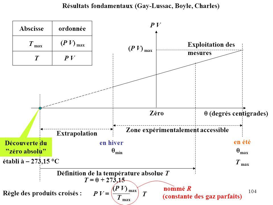 104 Résultats fondamentaux (Gay-Lussac, Boyle, Charles) P V θ (degrés centigrades) Zone expérimentalement accessible Extrapolation Découverte du ''zéro absolu'' Zéro Exploitation des mesures établi à – 273,15 °C en hiver en été θ min θ max (P V) max Abscisseordonnée T max (P V) max TP V Règle des produits croisés : Définition de la température absolue T T = θ + 273,15 T max P V = (P V) max T max T nommé R (constante des gaz parfaits)