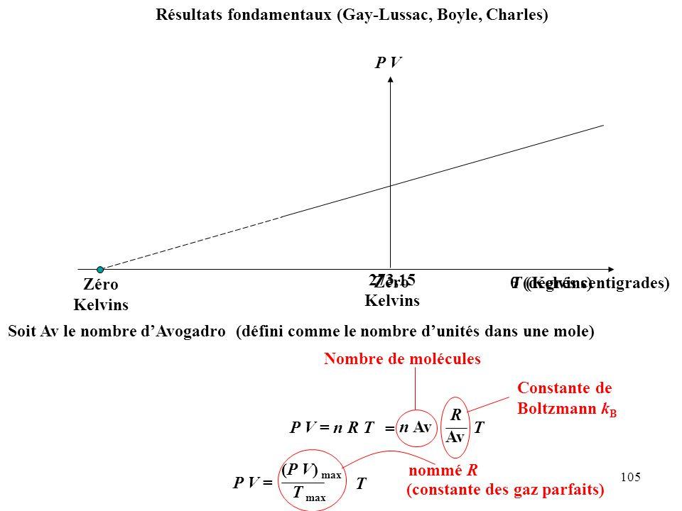 105 Résultats fondamentaux (Gay-Lussac, Boyle, Charles) P V θ (degrés centigrades) Zéro P V = (P V) max T max T 273,15 Kelvins T (Kelvins) P V = n R T Soit Av le nombre d'Avogadro(défini comme le nombre d'unités dans une mole) = n Av Av R T Nombre de molécules Constante de Boltzmann k B Zéro Kelvins nommé R (constante des gaz parfaits)