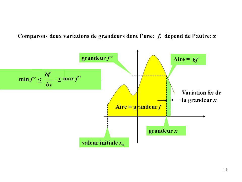 11 Aire = grandeur f grandeur f ' valeur initiale x o Variation δx de la grandeur x grandeur x max(f ' ) δx ≤ min(f ' ) δx ≤ δxδx δxδxδxδx ≤ ≤ δfδf Aire = min f ' max f ' δfδf Comparons deux variations de grandeurs dont l'une: f, dépend de l'autre: x