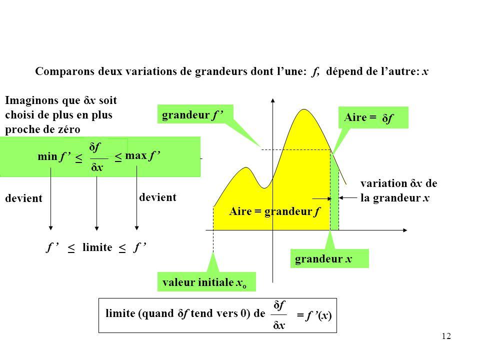 12 Aire = grandeur f grandeur f ' valeur initiale x o variation δx de la grandeur x grandeur x max(f ' ) δx ≤ min(f ' ) δx ≤ δxδx δxδxδxδx ≤ ≤ δfδf Aire = min f ' max f ' Imaginons que δx soit choisi de plus en plus proche de zéro δfδf devient f ' ≤≤ devient f ' limite (quand δf tend vers 0) de δfδf δxδx = f '(x) limite Comparons deux variations de grandeurs dont l'une: f, dépend de l'autre: x