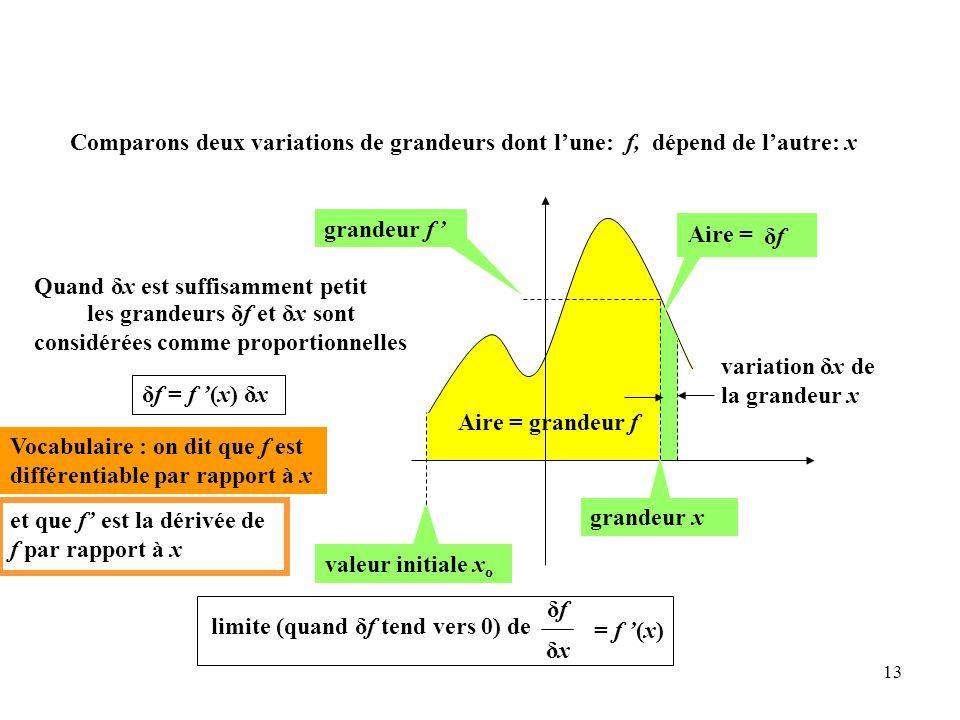 13 Aire = grandeur f grandeur f ' valeur initiale x o variation δx de la grandeur x grandeur x δfδf Aire = limite (quand δf tend vers 0) de δfδf δxδx = f '(x) Quand δx est suffisamment petit les grandeurs δf et δx sont considérées comme proportionnelles δf = f '(x) δx Vocabulaire : on dit que f est différentiable par rapport à x et que f' est la dérivée de f par rapport à x Comparons deux variations de grandeurs dont l'une: f, dépend de l'autre: x