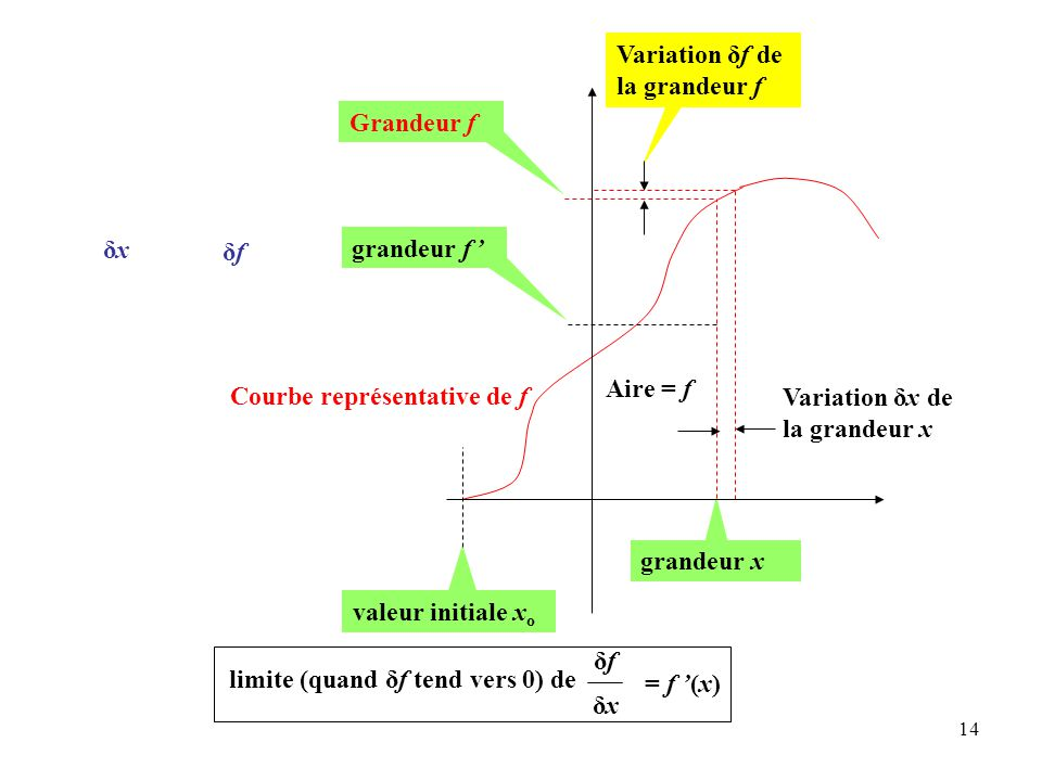 14 Grandeur f grandeur x grandeur f ' Variation δx de la grandeur x Variation δf de la grandeur f limite (quand δf tend vers 0) de δfδf δxδx = f '(x) δxδx δfδf Aire = f valeur initiale x o Courbe représentative de f