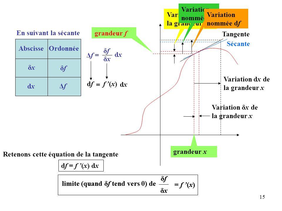 15 Δf = δfδf δxδx dxdx Tangente limite (quand δf tend vers 0) de δfδf δxδx = f '(x) Sécante grandeur f grandeur x Variation δx de la grandeur x Variation dx de la grandeur x limite (quand δf tend vers 0) de δfδf δxδx = f '(x) Variation δf de la grandeur f Variation nommée Δf Variation nommée df En suivant la sécante AbscisseOrdonnée δxδx δfδf dxdx ΔfΔf df = f '(x) dx Retenons cette équation de la tangente dfdf f '(x)f '(x) = dxdx