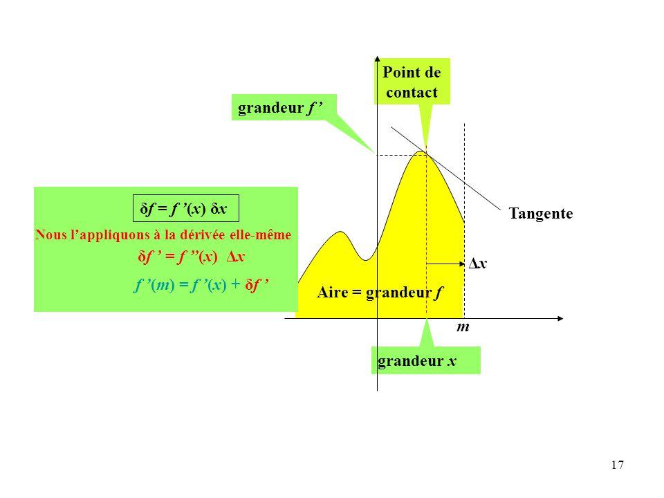 17 Aire = grandeur f δf = f '(x) δx Point de contact f '(m) = f '(x) + δf ' δf ' = f ''(x) ΔxΔx Nous l'appliquons à la dérivée elle-même grandeur x ΔxΔx m Tangente grandeur f '