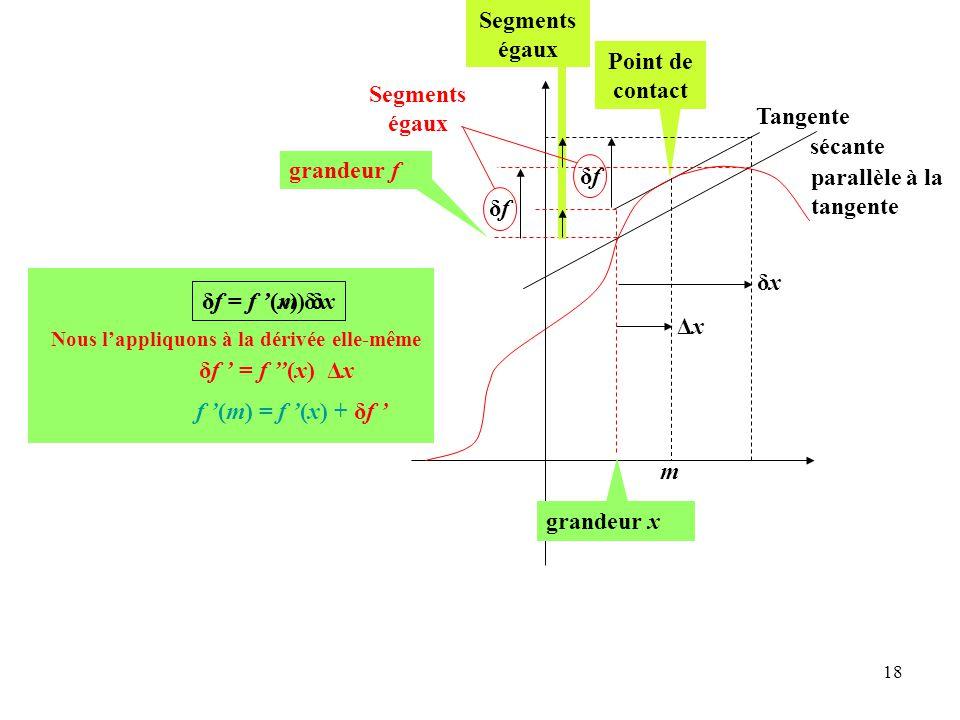 18 Tangente δf = f '(x) δx sécante Point de contact grandeur x m δxδx δfδf δfδf Segments égaux Segments égaux grandeur f ΔxΔx f '(m) = f '(x) + δf ' δf ' = f ''(x) ΔxΔx Nous l'appliquons à la dérivée elle-même parallèle à la tangente δf = f '(m) δx