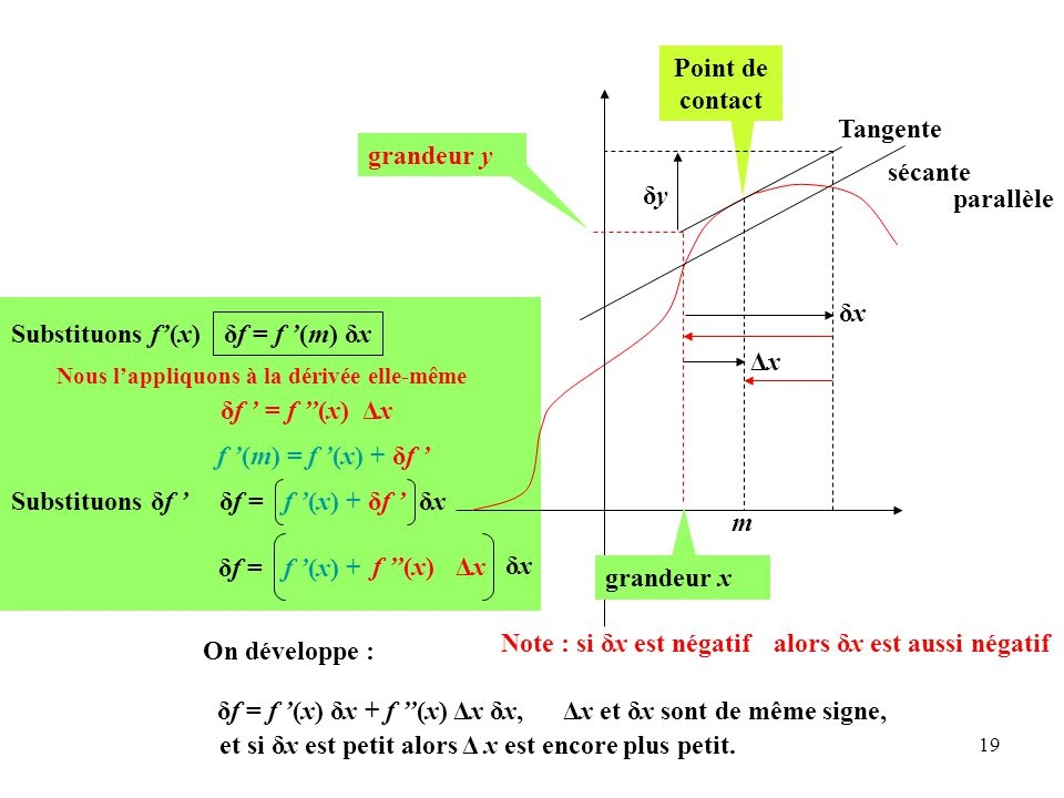 19 δf = f '(m) δx grandeur x m δf = f '(x) + δf ' δx δf = f ''(x) ΔxΔx f '(x) + δxδx On développe : Tangente sécante Point de contact δxδx grandeur y