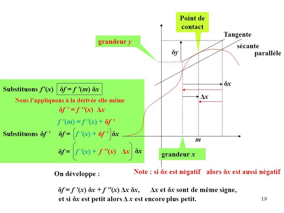 19 δf = f '(m) δx grandeur x m δf = f '(x) + δf ' δx δf = f ''(x) ΔxΔx f '(x) + δxδx On développe : Tangente sécante Point de contact δxδx grandeur y δyδy parallèle ΔxΔx δf = f '(x) δx + f ''(x) Δx δx, f '(m) = f '(x) + δf ' δf ' = f ''(x) ΔxΔx Nous l'appliquons à la dérivée elle-même et si δx est petit alors Δ x est encore plus petit.