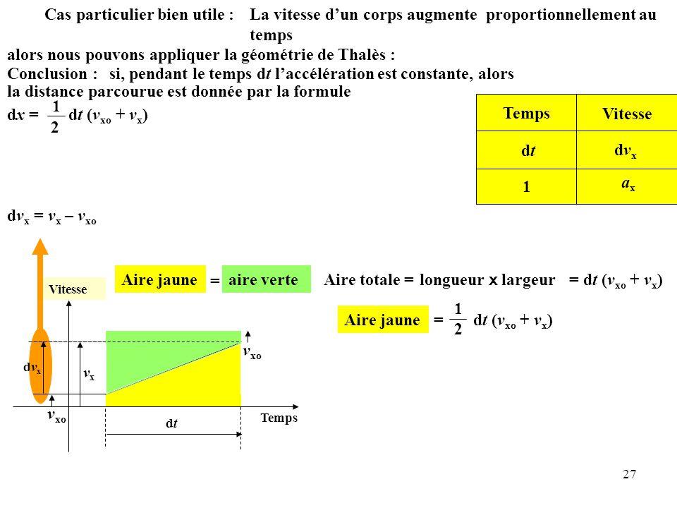 27 La vitesse d'un corps augmente proportionnellement au temps alors nous pouvons appliquer la géométrie de Thalès : Cas particulier bien utile : Temps dtdt Vitesse dvxdvx Temps Vitesse dtdt dvxdvx 1 axax Aire jaune = aire verte Aire totale = v xo longueur x largeur Conclusion :si, pendant le temps dt l'accélération est constante, alors la distance parcourue est donnée par la formule vxvx = dt (v xo + v x ) dv x = v x – v xo Aire jaune 1 2 = dt (v xo + v x ) dx = dt (v xo + v x ) 1 2