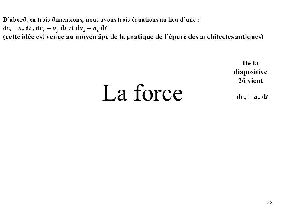 28 La force dv x = a x dt De la diapositive 26 vient (cette idée est venue au moyen âge de la pratique de l'épure des architectes antiques) D'abord, en trois dimensions, nous avons trois équations au lieu d'une : dv x = a x dt, d v y = a y dt et dv z = a z dt