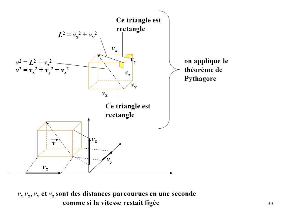33 vzvz vxvx vxvx vxvx vzvz vyvy v Ce triangle est rectangle vyvy vyvy L 2 = v x 2 + v y 2 v 2 = L 2 + v z 2 v 2 = v x 2 + v y 2 + v z 2 v, v x, v y et v z sont des distances parcourues en une seconde on applique le théorème de Pythagore comme si la vitesse restait figée