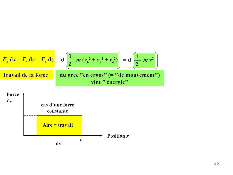 35 Aire = travail F x dx + F y dy + F z dz = d 1 2 m (v x 2 + v y 2 + v z 2 )= d 1 2 m v 2 Travail de la forcedu grec ''en ergos'' (= ''de mouvement'') vint '' énergie'' Force F x Position x dxdx cas d'une force constante