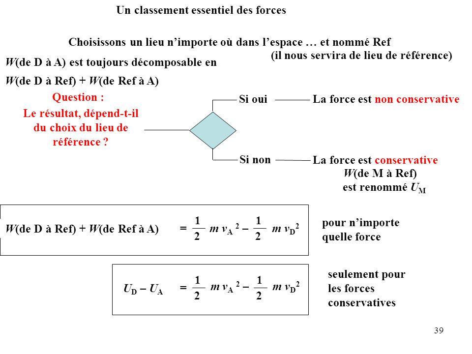 39 F x (x – x 0 ) + F y (y – y 0 ) + F z (z – z 0 ) = m v 2 – m v 0 2 1 2 1 2 W( de à ) = D (départ) A (arrivée) Un classement essentiel des forces Question : W(de D à A) est toujours décomposable en W(de D à Ref) + W(de Ref à A) F x (x – x 0 ) + F y (y – y 0 ) + F z (z – z 0 ) = m v A 2 – m v D 2 1 2 1 2 W( de à ) = W(de D à Ref) + W(de Ref à A) Choisissons un lieu n'importe où dans l'espace … et nommé Ref (il nous servira de lieu de référence) Le résultat, dépend-t-il du choix du lieu de référence .