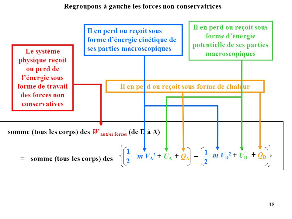 48 somme (tous les corps) des W autres forces (de D à A) Regroupons à gauche les forces non conservatrices Le système physique reçoit ou perd de l'énergie sous forme de travail des forces non conservatives Il en perd ou reçoit sous forme de chaleur Il en perd ou reçoit sous forme d'énergie potentielle de ses parties macroscopiques = 1 2 somme (tous les corps) des + Q A + Q D m V A 2 + U A – m V D 2 + U D Il en perd ou reçoit sous forme d'énergie cinétique de ses parties macroscopiques 1 2