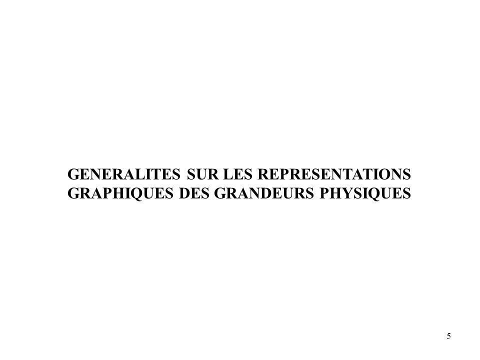 5 GENERALITES SUR LES REPRESENTATIONS GRAPHIQUES DES GRANDEURS PHYSIQUES