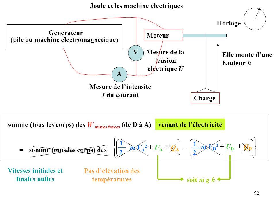 52 Mesure de la tension électrique U Joule et les machine électriques Générateur (pile ou machine électromagnétique) Moteur Charge Elle monte d'une hauteur h A Mesure de l'intensité I du courant V Pas d'élévation des températures Vitesses initiales et finales nulles somme (tous les corps) des W autres forces (de D à A) = 1 2 somme (tous les corps) des + Q A + Q D m V A 2 + U A – m V D 2 + U D 1 2 venant de l'électricité soit m g h Horloge