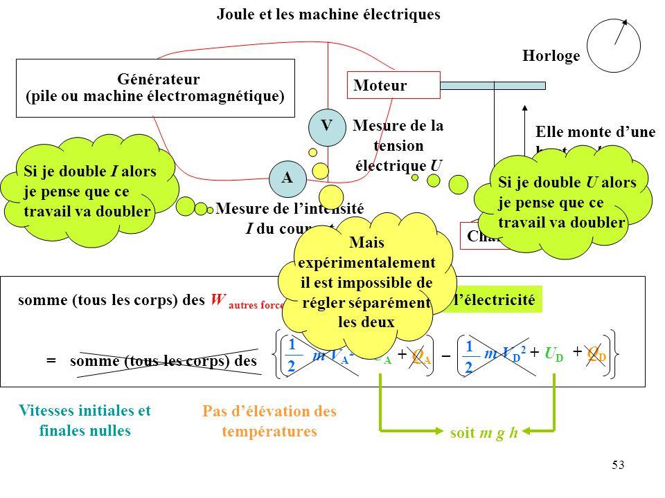 53 Pas d'élévation des températures Vitesses initiales et finales nulles somme (tous les corps) des W autres forces (de D à A) = 1 2 somme (tous les corps) des + Q A + Q D m V A 2 + U A – m V D 2 + U D 1 2 venant de l'électricité soit m g h Mesure de la tension électrique U Joule et les machine électriques Générateur (pile ou machine électromagnétique) Moteur Charge Elle monte d'une hauteur h A Mesure de l'intensité I du courant V Si je double I alors je pense que ce travail va doubler Si je double U alors je pense que ce travail va doubler Mais expérimentalement il est impossible de régler séparément les deux Horloge