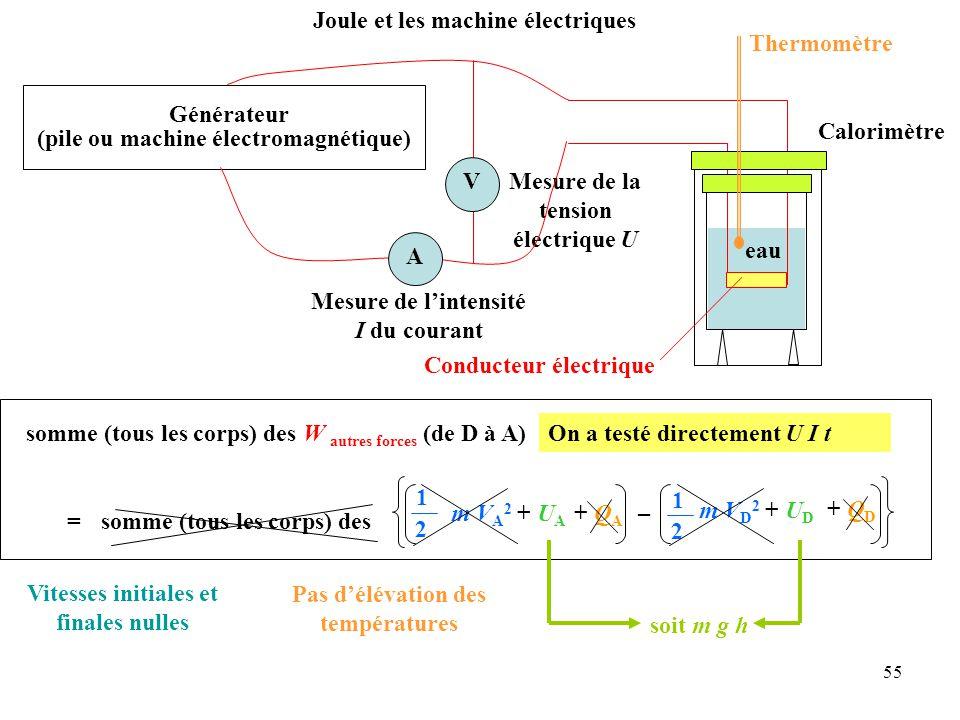 55 Pas d'élévation des températures Vitesses initiales et finales nulles somme (tous les corps) des W autres forces (de D à A) = 1 2 somme (tous les corps) des + Q A + Q D m V A 2 + U A – m V D 2 + U D 1 2 soit m g h Mesure de la tension électrique U Joule et les machine électriques Générateur (pile ou machine électromagnétique) A Mesure de l'intensité I du courant V Calorimètre eau Conducteur électrique Thermomètre On a testé directement U I t