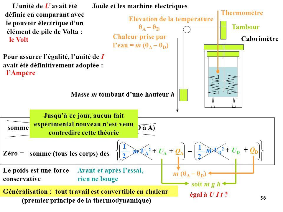 56 Joule et les machine électriques Calorimètre Thermomètre Tambour Masse m tombant d'une hauteur h Elévation de la température θ A – θ D Généralisation : tout travail est convertible en chaleur (premier principe de la thermodynamique) Pour assurer l'égalité, l'unité de I avait été définitivement adoptée : l'Ampère L'unité de U avait été définie en comparant avec le pouvoir électrique d'un élément de pile de Volta : le Volt somme (tous les corps) des W autres forces (de D à A) = 1 2 somme (tous les corps) des + Q A + Q D m V A 2 + U A – m V D 2 + U D 1 2 Le poids est une force conservative Zéro Avant et après l'essai, rien ne bouge Chaleur prise par l'eau = m (θ A – θ D ) soit m g h égal à U I t .