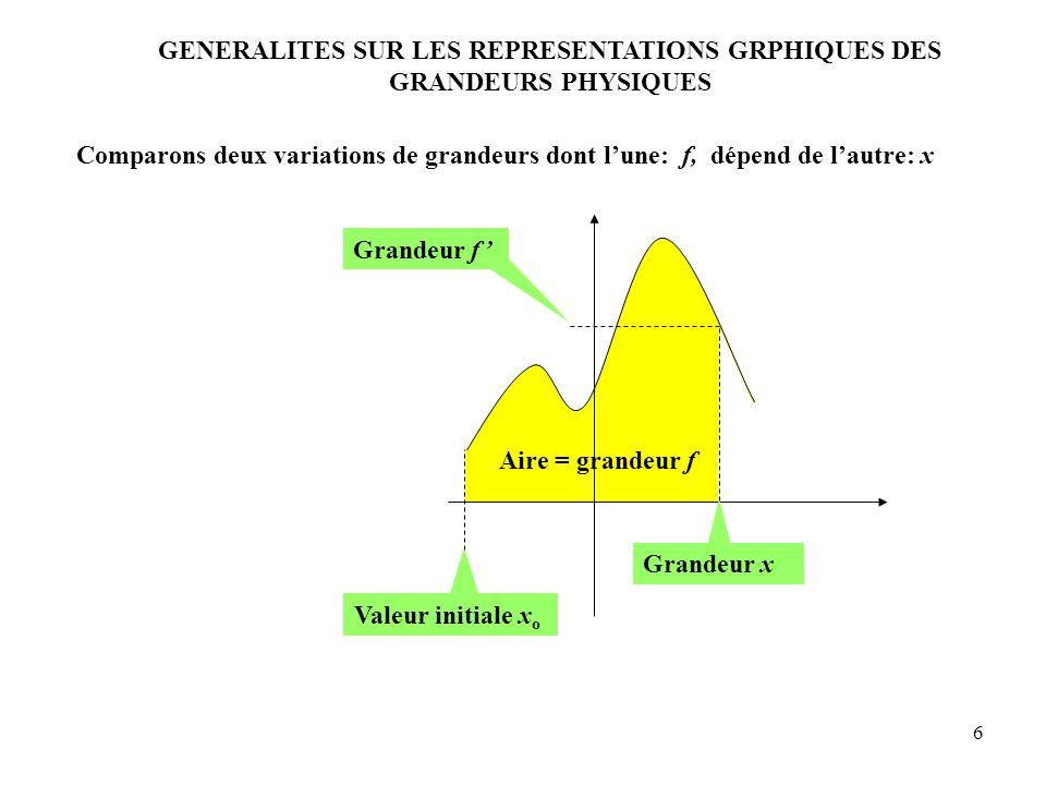 6 Comparons deux variations de grandeurs dont l'une: f, dépend de l'autre: x Aire = grandeur f Grandeur f ' Valeur initiale x o Grandeur x GENERALITES SUR LES REPRESENTATIONS GRPHIQUES DES GRANDEURS PHYSIQUES