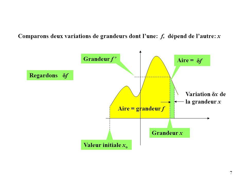 7 Aire = grandeur f Grandeur f ' Valeur initiale x o Variation δx de la grandeur x Grandeur x δfδf Aire = Regardons δf Comparons deux variations de grandeurs dont l'une: f, dépend de l'autre: x