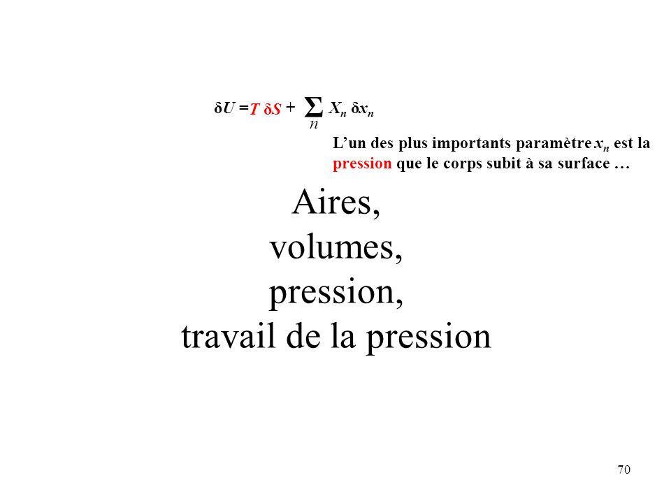 70 Aires, volumes, pression, travail de la pression L'un des plus importants paramètre x n est la pression que le corps subit à sa surface … Σ n δU = + X n δx n T δST δS