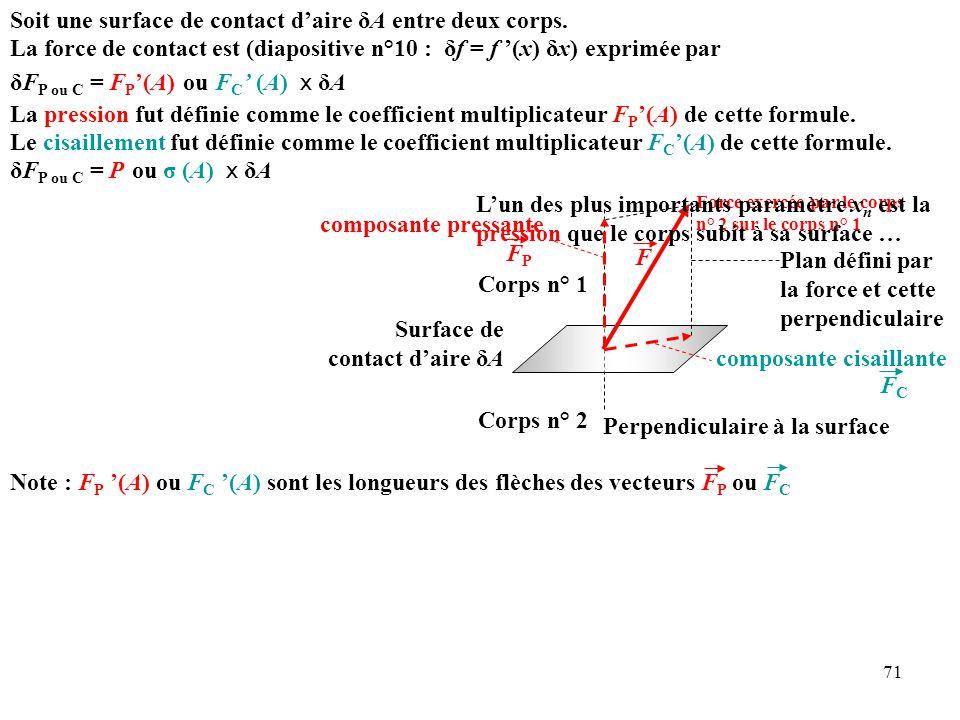 71 La pression fut définie comme le coefficient multiplicateur F P '(A) de cette formule.
