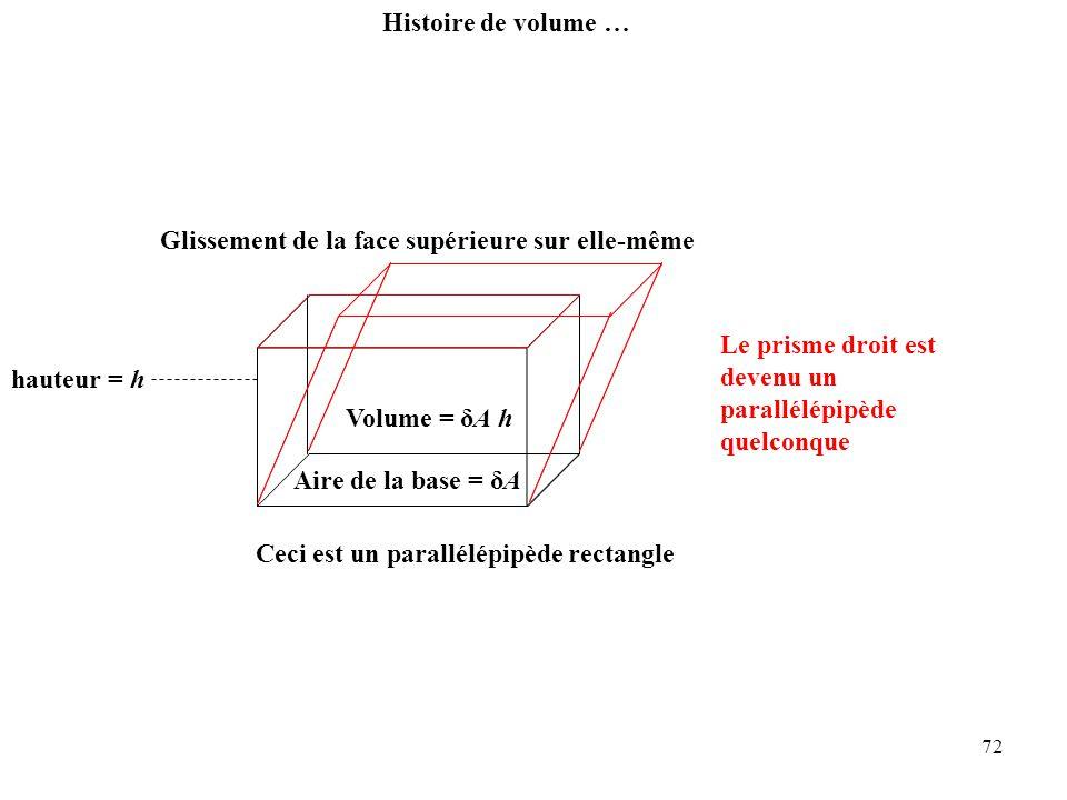 72 Histoire de volume … Aire de la base = δA Volume = δA h hauteur = h Le prisme droit est devenu un parallélépipède quelconque Glissement de la face supérieure sur elle-même Ceci est un parallélépipède rectangle