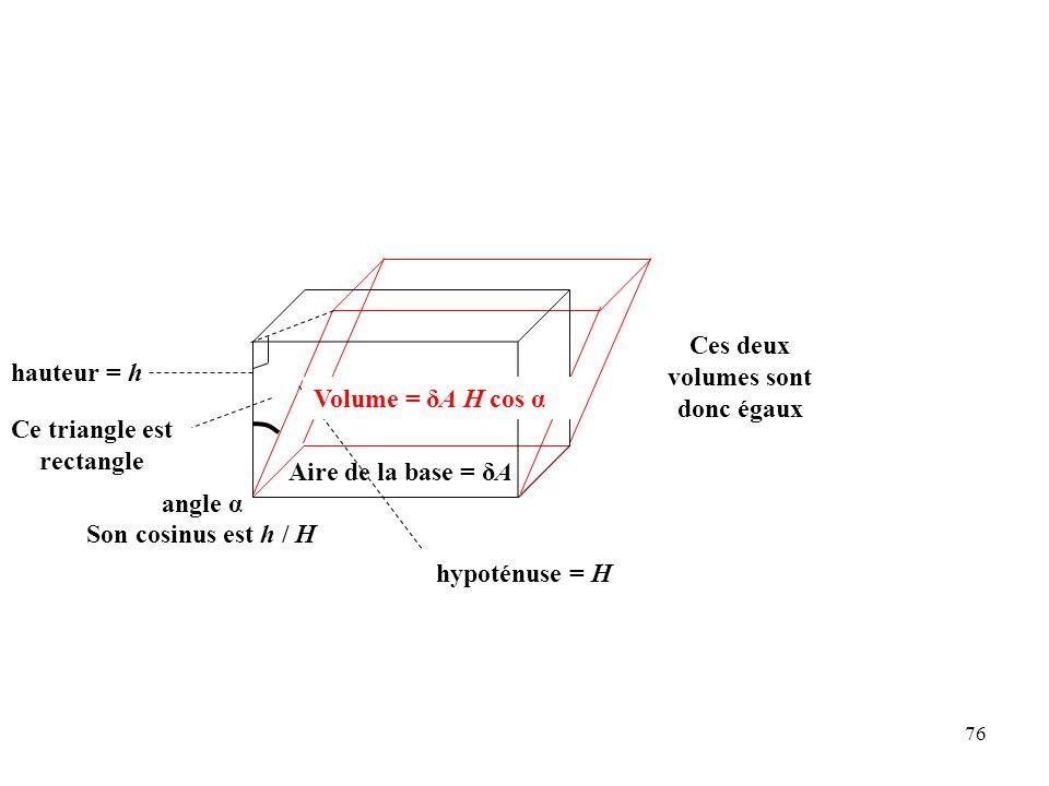 76 Volume = δA h Ces deux volumes sont donc égaux Ce triangle est rectangle angle α hypoténuse = H hauteur = h Son cosinus est h / H Aire de la base = δA Volume = δA H cos α