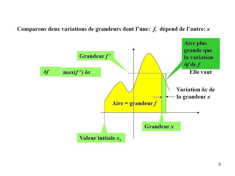 8 Aire = grandeur f Grandeur f ' Valeur initiale x o Variation δx de la grandeur x Grandeur x Aire plus grande que la variation δf de f Elle vaut max(f ' ) δx ≤δfδf Comparons deux variations de grandeurs dont l'une: f, dépend de l'autre: x