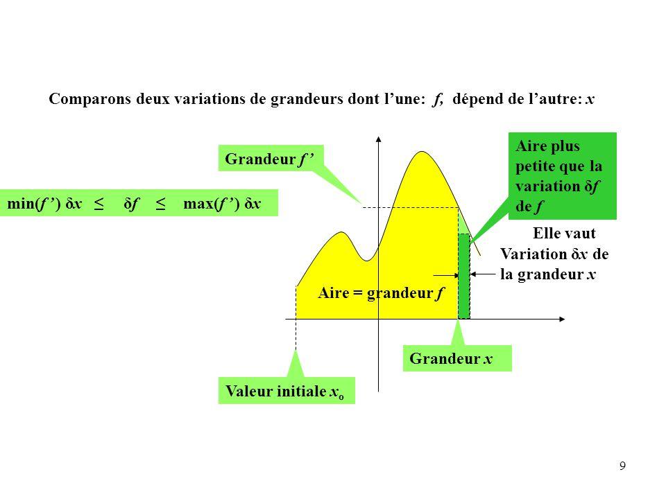 9 Aire = grandeur f Grandeur f ' Valeur initiale x o Variation δx de la grandeur x Grandeur x δfδf max(f ' ) δx ≤ Aire plus petite que la variation δf de f Elle vaut min(f ' ) δx ≤ Comparons deux variations de grandeurs dont l'une: f, dépend de l'autre: x