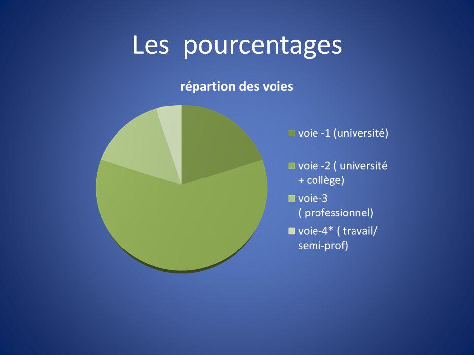 Les pourcentages