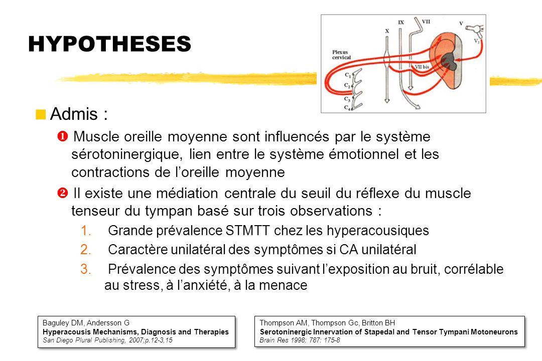 HYPOTHESES  Admis :  Muscle oreille moyenne sont influencés par le système sérotoninergique, lien entre le système émotionnel et les contractions de