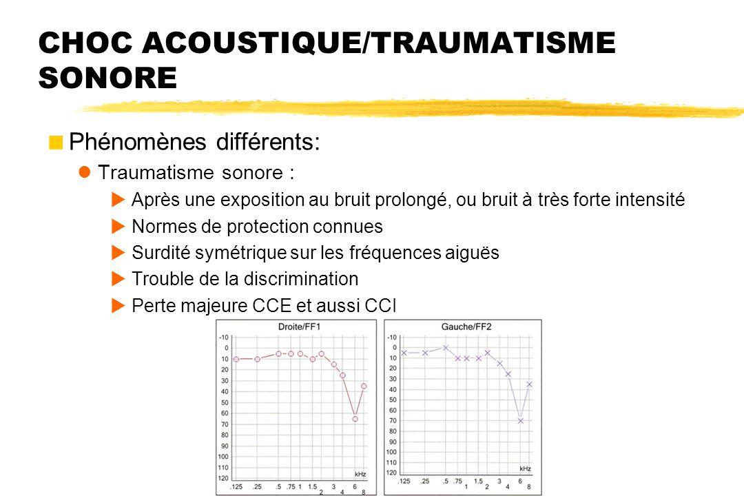 CHOC ACOUSTIQUE/TRAUMATISME SONORE  Phénomènes différents: Traumatisme sonore :  Après une exposition au bruit prolongé, ou bruit à très forte inten