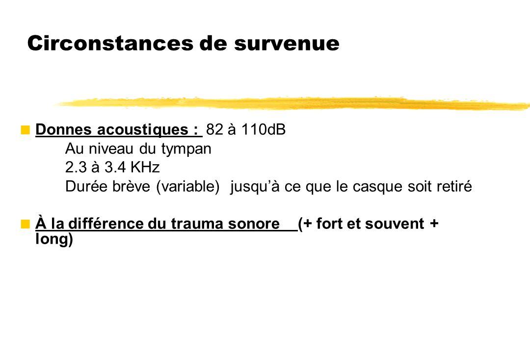 Circonstances de survenue  Donnes acoustiques : 82 à 110dB Au niveau du tympan 2.3 à 3.4 KHz Durée brève (variable) jusqu'à ce que le casque soit ret