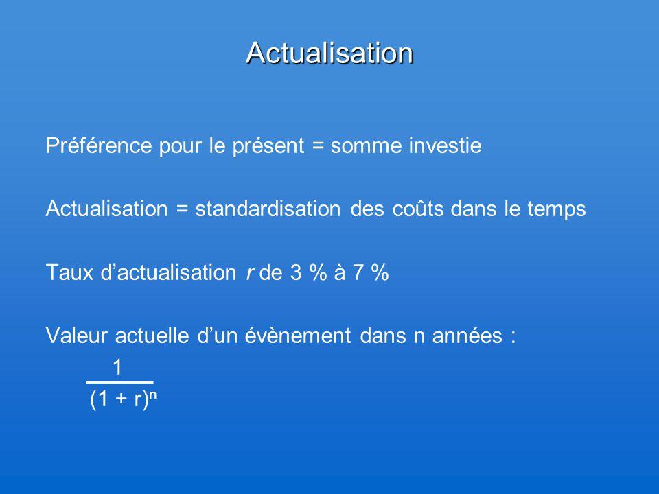 Actualisation Préférence pour le présent = somme investie Actualisation = standardisation des coûts dans le temps Taux d'actualisation r de 3 % à 7 % Valeur actuelle d'un évènement dans n années : 1 (1 + r) n