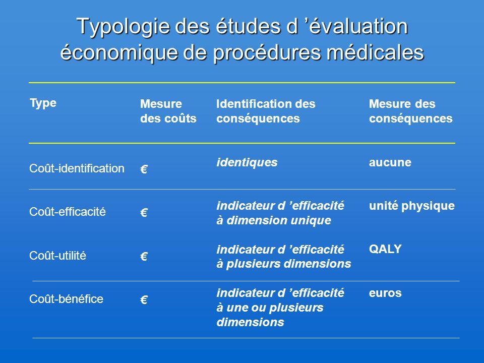 Typologie des études d 'évaluation économique de procédures médicales Type Coût-identification Coût-efficacité Coût-utilité Coût-bénéfice Mesure des c