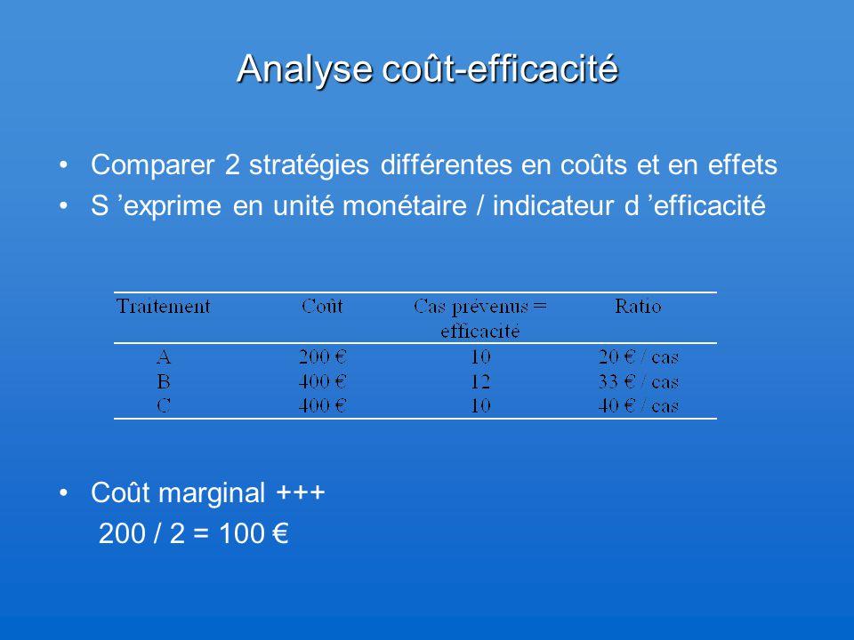 Analyse coût-efficacité Comparer 2 stratégies différentes en coûts et en effets S 'exprime en unité monétaire / indicateur d 'efficacité Coût marginal +++ 200 / 2 = 100 €